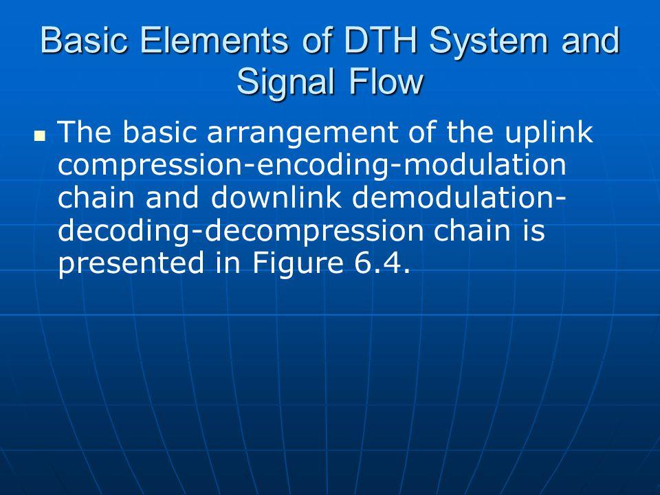 The basic arrangement of the uplink compression-encoding-modulation chain and downlink demodulation- decoding-decompression chain is presented in Figu