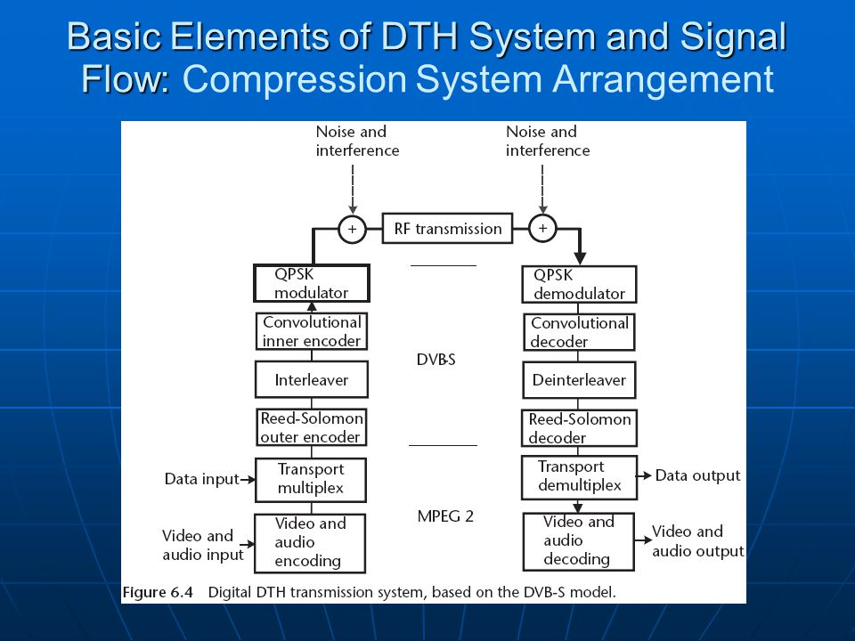 Basic Elements of DTH System and Signal Flow: Basic Elements of DTH System and Signal Flow: Compression System Arrangement