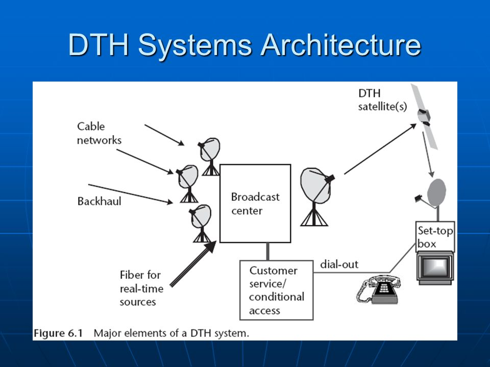 Basic Elements of DTH System and Signal Flow: Basic Elements of DTH System and Signal Flow: Compression System Arrangement The compression systems themselves fall into two categories: (1) those that comply with a standard, particularly MPEG 2 or DVB-S (which includes MPEG 2 as a component); or (2) those that use a proprietary algorithm and multiplexing scheme.