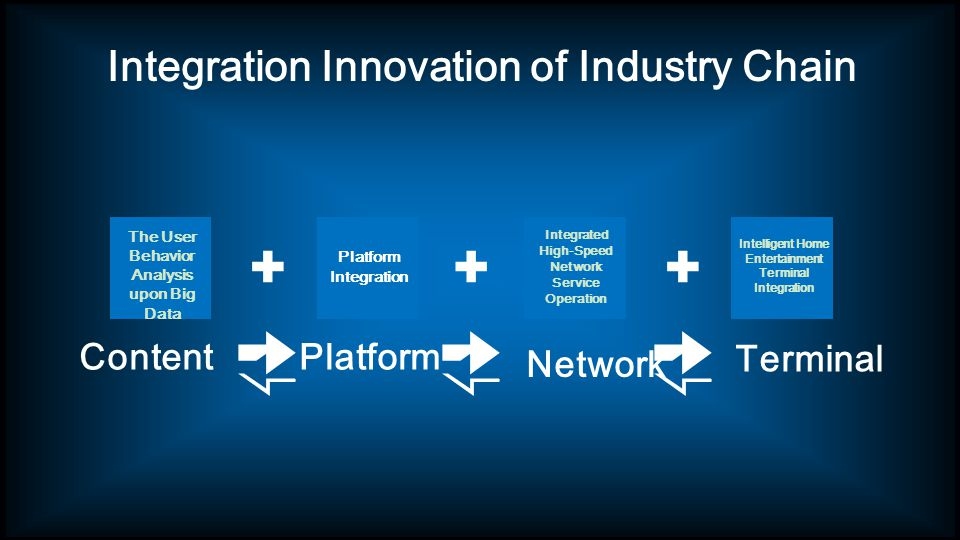 Integration Innovation of Industry Chain The User Behavior Analysis upon Big Data Platform Integration Intelligent Home Entertainment Terminal Integration ContentPlatform Terminal ++ Integrated High-Speed Network Service Operation + Network