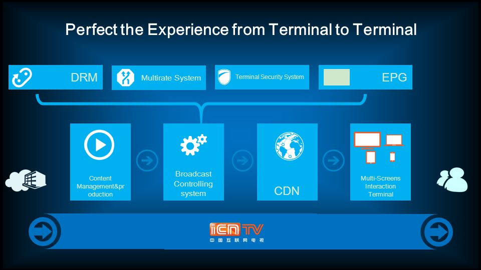 Perfect the Experience from Terminal to Terminal Terminal Security System CDN Content Management&pr oduction Broadcast Controlling system Multirate System Multi-Screens Interaction Terminal DRMEPG