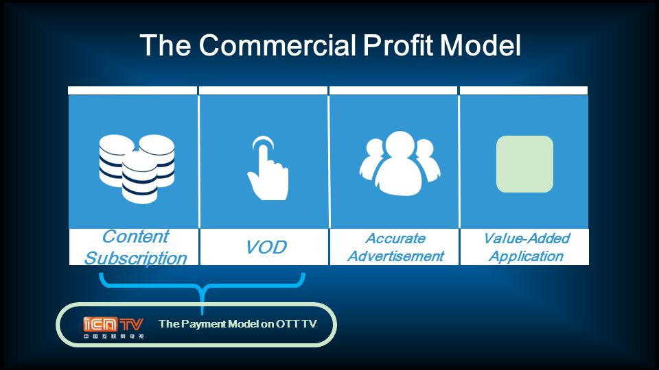 The Commercial Profit Model Value-Added Application Accurate Advertisement VOD Content Subscription The Payment Model on OTT TV