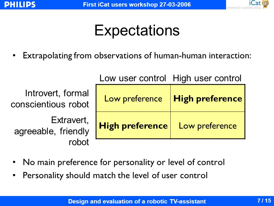 First iCat users workshop 27-03-2006 Design and evaluation of a robotic TV-assistant 7 / 15 Expectations No main preference for personality or level of control Personality should match the level of user control Low preferenceHigh preference Low preference Introvert, formal conscientious robot Extravert, agreeable, friendly robot Low user controlHigh user control Extrapolating from observations of human-human interaction: