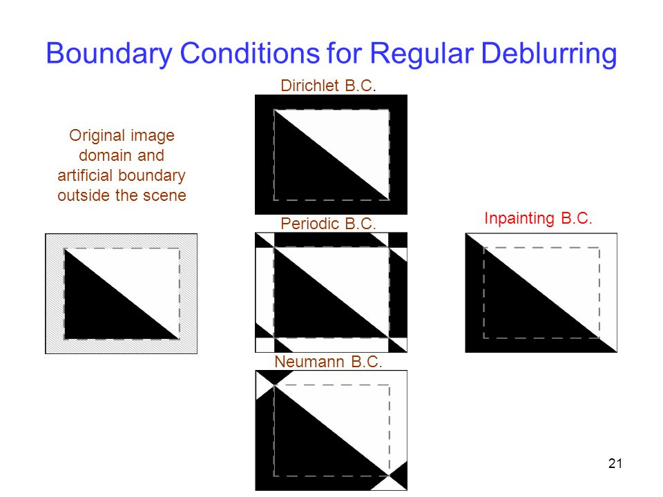 21 Boundary Conditions for Regular Deblurring Original image domain and artificial boundary outside the scene Dirichlet B.C. Periodic B.C. Neumann B.C