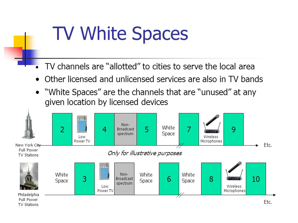 5 TVWS Spectrum Availability Available spectrum varies by location In rural areas many channels are available In big cities only a few channels may be available Examples of availability in UHF channels 21 – 51 (Illustrative): 21212 2323 2424 2525 2626 2727 2828 2929 3030 3131 32323 3434 3535 3636 3737 3838 3939 4040 4141 4242 43434 4545 4646 4747 4848 4949 5050 5151 21212 2323 2424 2525 2626 2727 2828 2929 3030 3131 32323 3434 3535 3636 3737 3838 3939 4040 4141 4242 43434 4545 4646 4747 4848 4949 5050 5151 New York Washington, DC Full Service DTV Station Low Power TV Station Channel Open/ Adjacent to TV Channel Open/ Not Adjacent to TV In less dense areas many channels are available.
