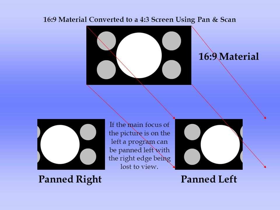 16:9 Material Converted to a 4:3 Screen Using Pan & Scan Panned Left 16:9 Material Panned Right If the main focus of the picture is on the left a program can be panned left with the right edge being lost to view.