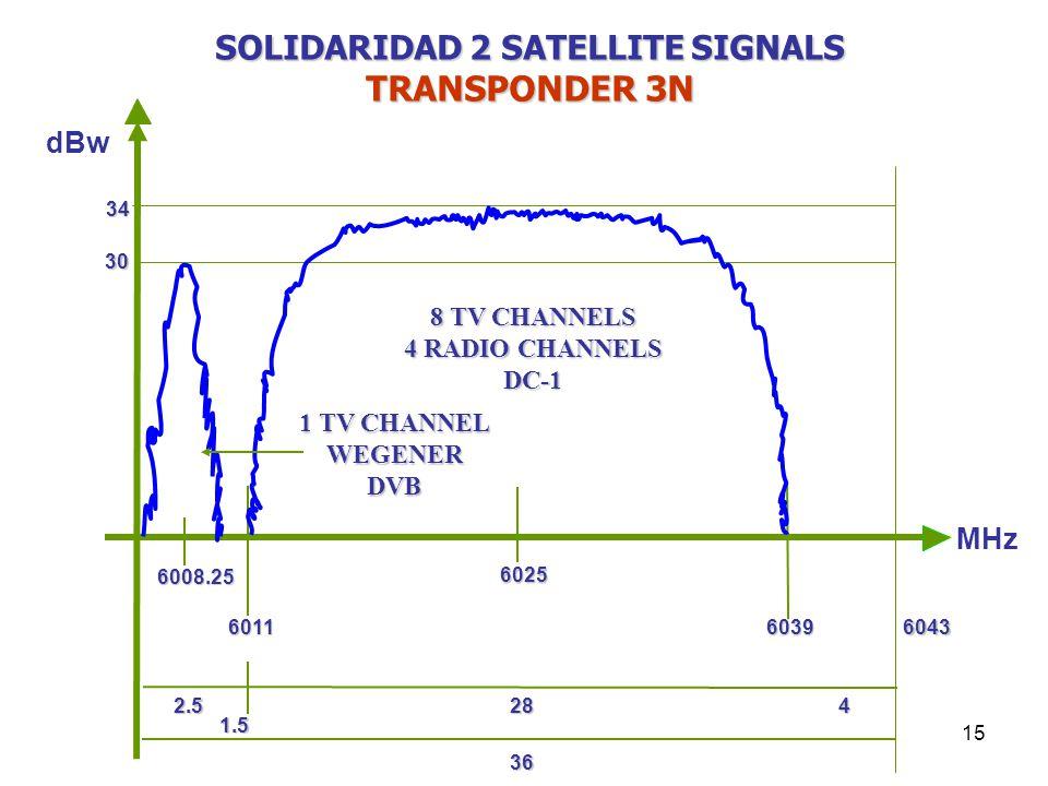 15 dBw 6025 60116039 6008.25 MHz 30 34 2.5284 6043 36 1.5 8 TV CHANNELS 4 RADIO CHANNELS DC-1 1 TV CHANNEL WEGENERDVB SOLIDARIDAD 2 SATELLITE SIGNALS TRANSPONDER 3N