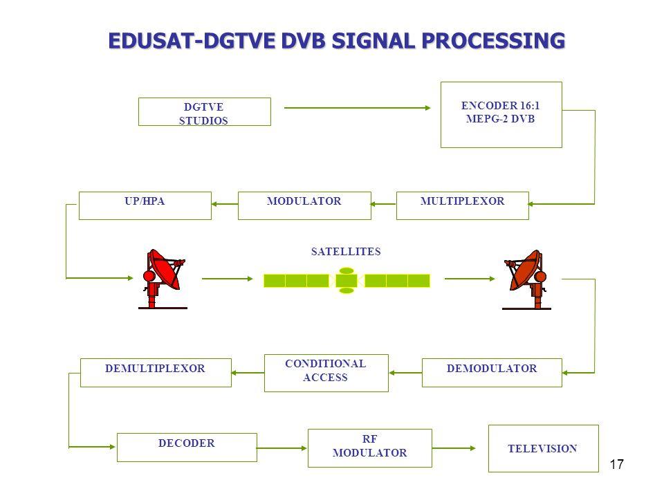 17 EDUSAT-DGTVE DVB SIGNAL PROCESSING ENCODER 16:1 MEPG-2 DVB MULTIPLEXORMODULATORUP/HPA SATELLITES DEMODULATOR CONDITIONAL ACCESS DEMULTIPLEXOR RF MODULATOR DECODER TELEVISION DGTVE STUDIOS