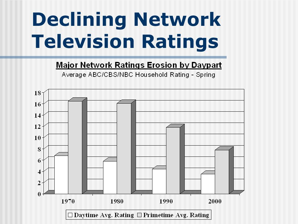 Declining Network Television Ratings