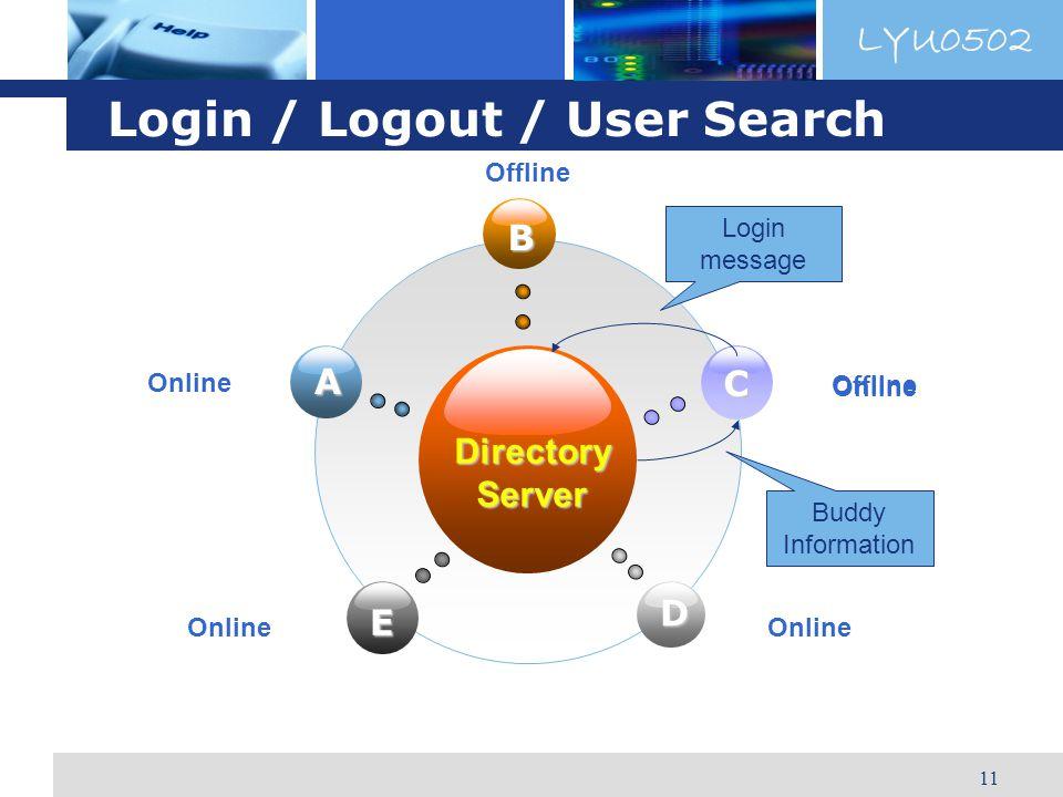 LYU0502 11 Login / Logout / User Search DirectoryServer B E C D A Online Offline Online Login message Buddy Information