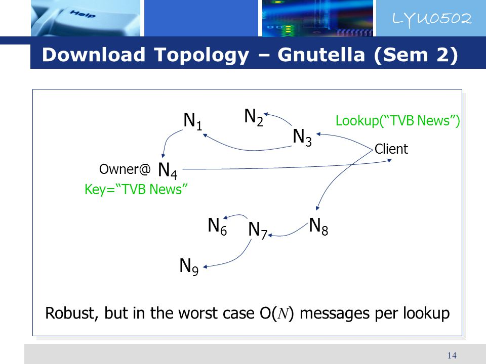 LYU0502 14 Download Topology – Gnutella (Sem 2) N4N4 Owner@ Client N6N6 N9N9 N7N7 N8N8 N3N3 N2N2 N1N1 Robust, but in the worst case O( N ) messages per lookup Key=TVB News Lookup(TVB News)