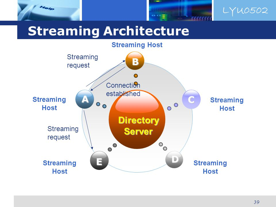 LYU0502 39 Streaming Architecture DirectoryServer B E C D A Streaming Host Streaming request Connection established