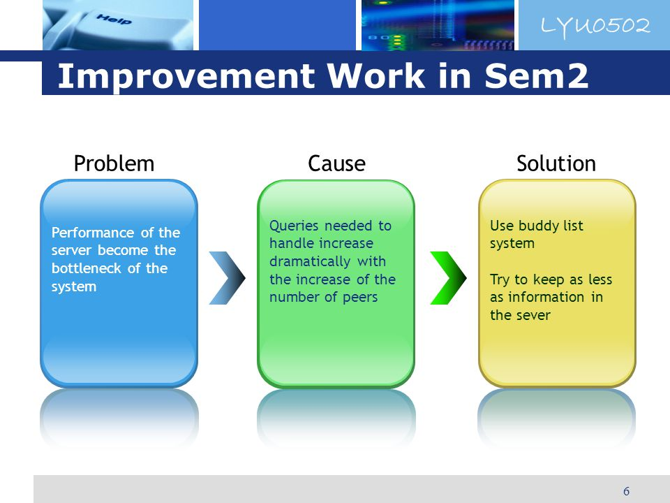 LYU0502 6 Improvement Work in Sem2 Problem Performance of the server become the bottleneck of the system Cause Queries needed to handle increase dramatically with the increase of the number of peers Solution Use buddy list system Try to keep as less as information in the sever