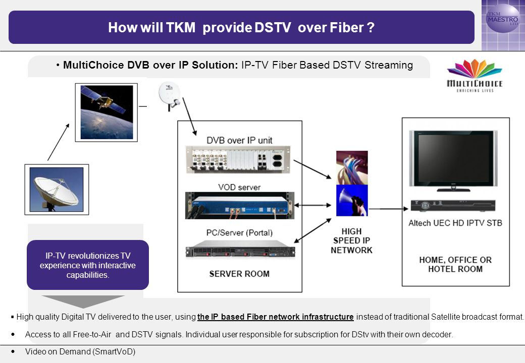 MultiChoice DVB over IP Solution: IP-TV Fiber Based DSTV Streaming How will TKM provide DSTV over Fiber .