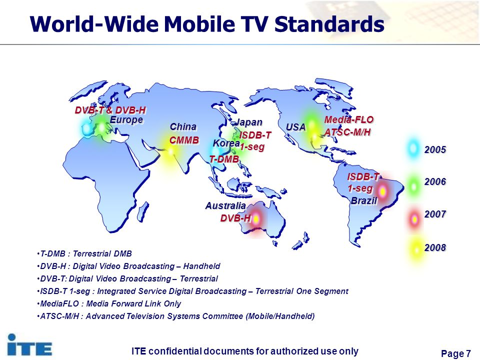 ITE confidential documents for authorized use only Page 7 World-Wide Mobile TV Standards T-DMB : Terrestrial DMB DVB-H : Digital Video Broadcasting – Handheld DVB-T: Digital Video Broadcasting – Terrestrial ISDB-T 1-seg : Integrated Service Digital Broadcasting – Terrestrial One Segment MediaFLO : Media Forward Link Only ATSC-M/H : Advanced Television Systems Committee (Mobile/Handheld) EuropeEurope ChinaChina AustraliaAustralia USAUSA JapanJapan T-DMBT-DMB Media-FLOATSC-M/HMedia-FLOATSC-M/H DVB-T & DVB-H CMMBCMMB DVB-HDVB-H ISDB-T 1-seg KoreaKorea BrazilBrazil