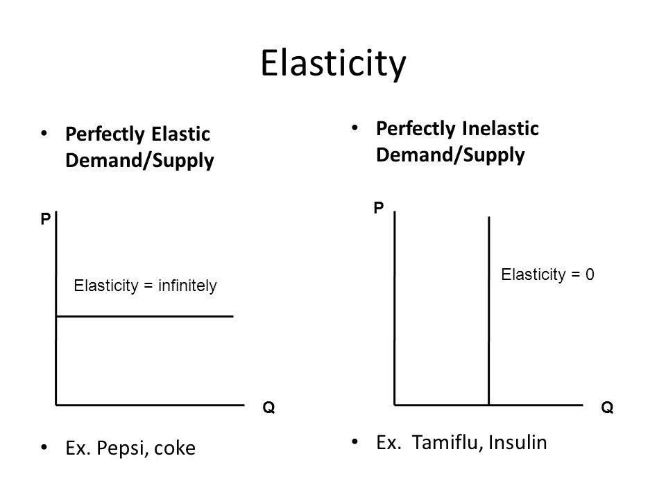 Perfectly Elastic Demand/Supply Ex. Pepsi, coke Elasticity P Q Perfectly Inelastic Demand/Supply Ex. Tamiflu, Insulin P Q Elasticity = infinitely Elas