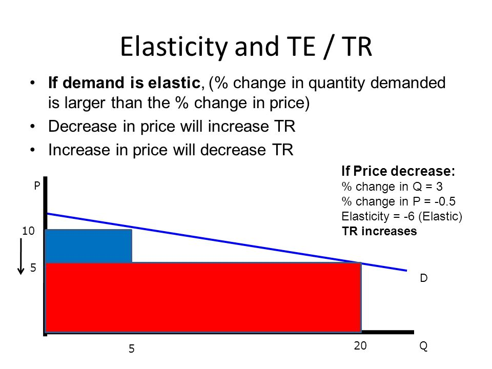 If demand is elastic, (% change in quantity demanded is larger than the % change in price) Decrease in price will increase TR Increase in price will d