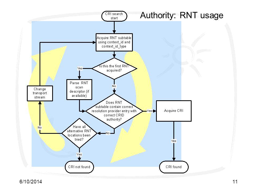 6/10/201411 Authority: RNT usage
