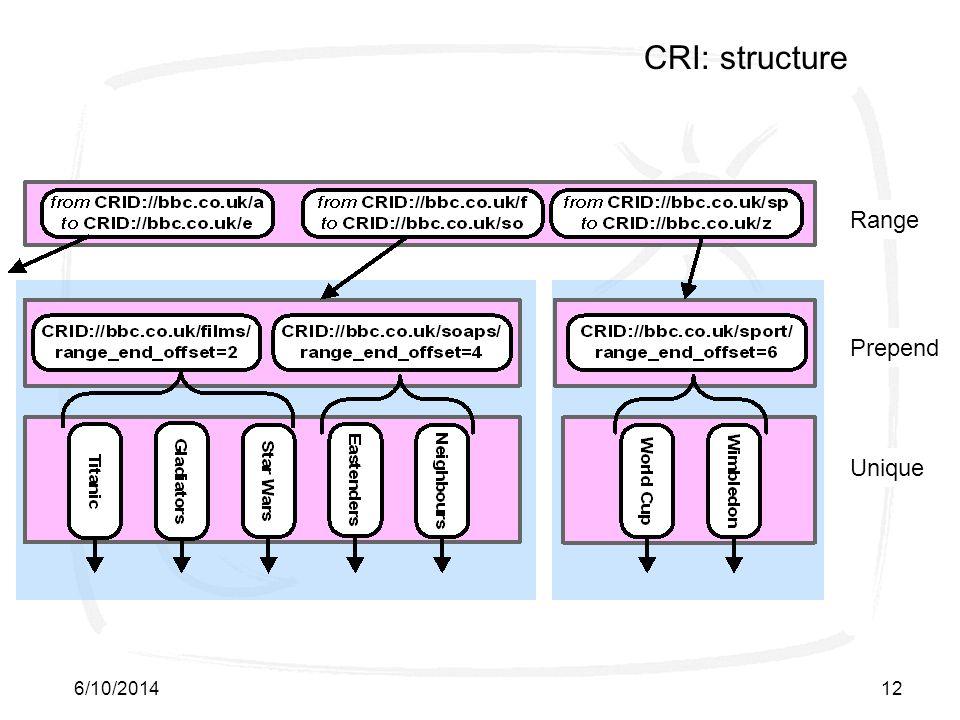 6/10/201412 CRI: structure Range Prepend Unique