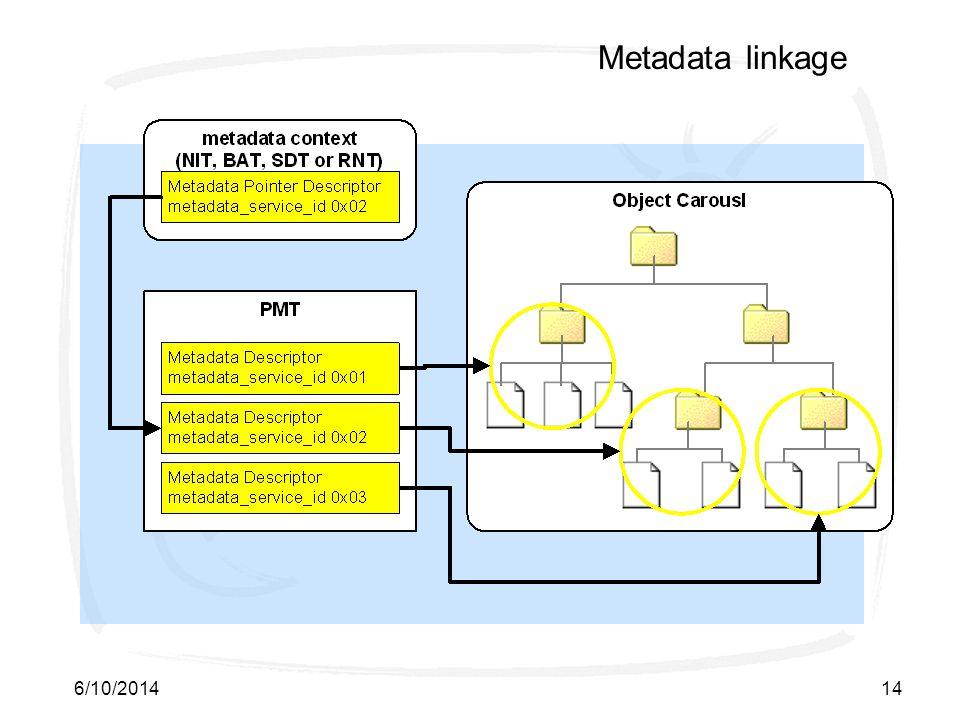 6/10/201414 Metadata linkage