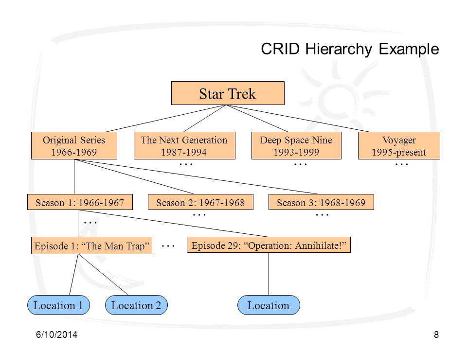 6/10/20148 CRID Hierarchy Example Star Trek Location 1 Original Series 1966-1969 Voyager 1995-present Deep Space Nine 1993-1999 The Next Generation 19