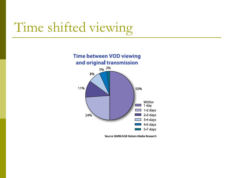 Time shifted viewing