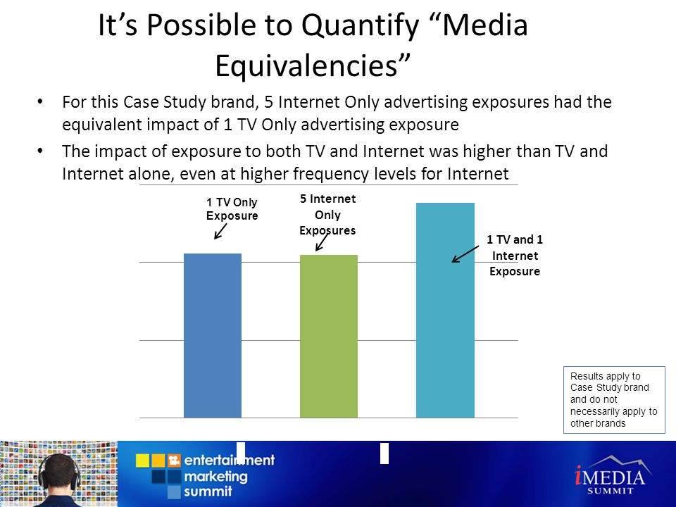 Its Possible to Quantify Media Equivalencies For this Case Study brand, 5 Internet Only advertising exposures had the equivalent impact of 1 TV Only advertising exposure The impact of exposure to both TV and Internet was higher than TV and Internet alone, even at higher frequency levels for Internet 1 TV Only Exposure 1 TV and 1 Internet Exposure Results apply to Case Study brand and do not necessarily apply to other brands