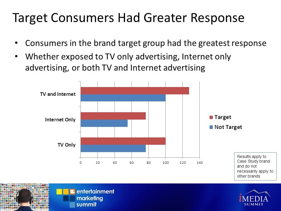 Target Consumers Had Greater Response Consumers in the brand target group had the greatest response Whether exposed to TV only advertising, Internet only advertising, or both TV and Internet advertising Results apply to Case Study brand and do not necessarily apply to other brands