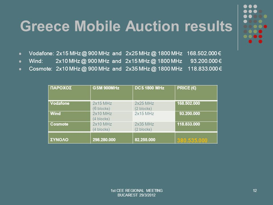 Greece Mobile Auction results Vodafone: 2x15 MHz @ 900 MHz and 2x25 MHz @ 1800 MHz 168.502.000 Wind: 2x10 MHz @ 900 MHz and 2x15 MHz @ 1800 MHz 93.200.000 Cosmote: 2x10 MHz @ 900 MHz and 2x35 MHz @ 1800 MHz 118.833.000 1st CEE REGIONAL MEETING BUCAREST 29/3/2012 12 ΠΑΡΟΧΟΣGSM 900MHzDCS 1800 MHzPRICE () Vodafone2x15 MHz (6 blocks ) 2x25 MHz ( 2 blocks ) 168.502.000 Wind2x10 MHz ( 4 blocks ) 2x15 MHz 93.200.000 Cosmote2x10 MHz ( 4 blocks ) 2x35 MHz ( 2 blocks ) 118.833.000 ΣΥΝΟΛΟ 298.280.000 82.255.000 380.535.000