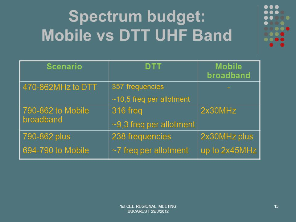 Spectrum budget: Mobile vs DTT UHF Band 1st CEE REGIONAL MEETING BUCAREST 29/3/2012 15 ScenarioDTTMobile broadband 470-862MHz to DTT 357 frequencies ~10,5 freq per allotment - 790-862 to Mobile broadband 316 freq ~9,3 freq per allotment 2x30MHz 790-862 plus 694-790 to Mobile 238 frequencies ~7 freq per allotment 2x30MHz plus up to 2x45MHz