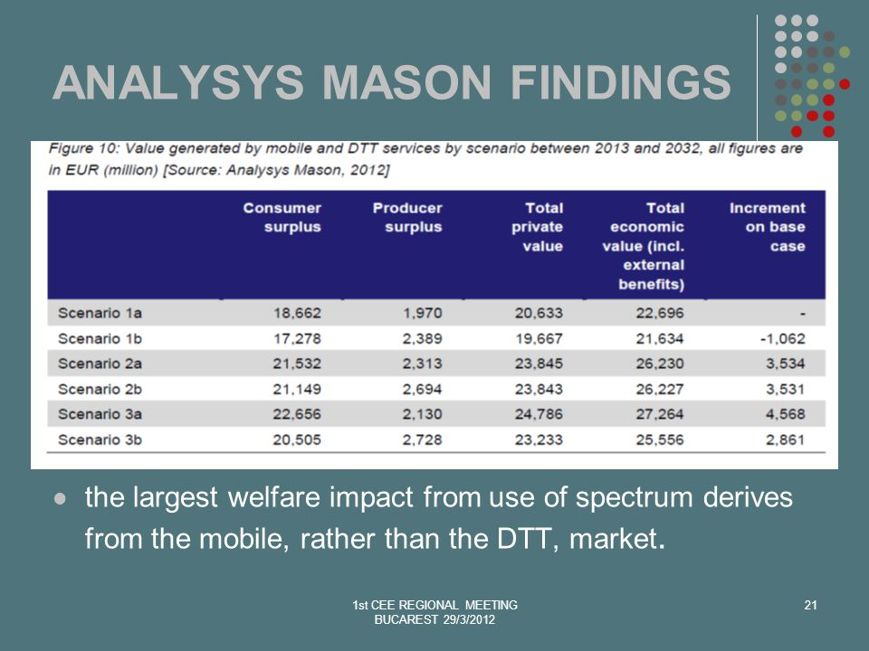 1st CEE REGIONAL MEETING BUCAREST 29/3/2012 21 ANALYSYS MASON FINDINGS the largest welfare impact from use of spectrum derives from the mobile, rather than the DTT, market.