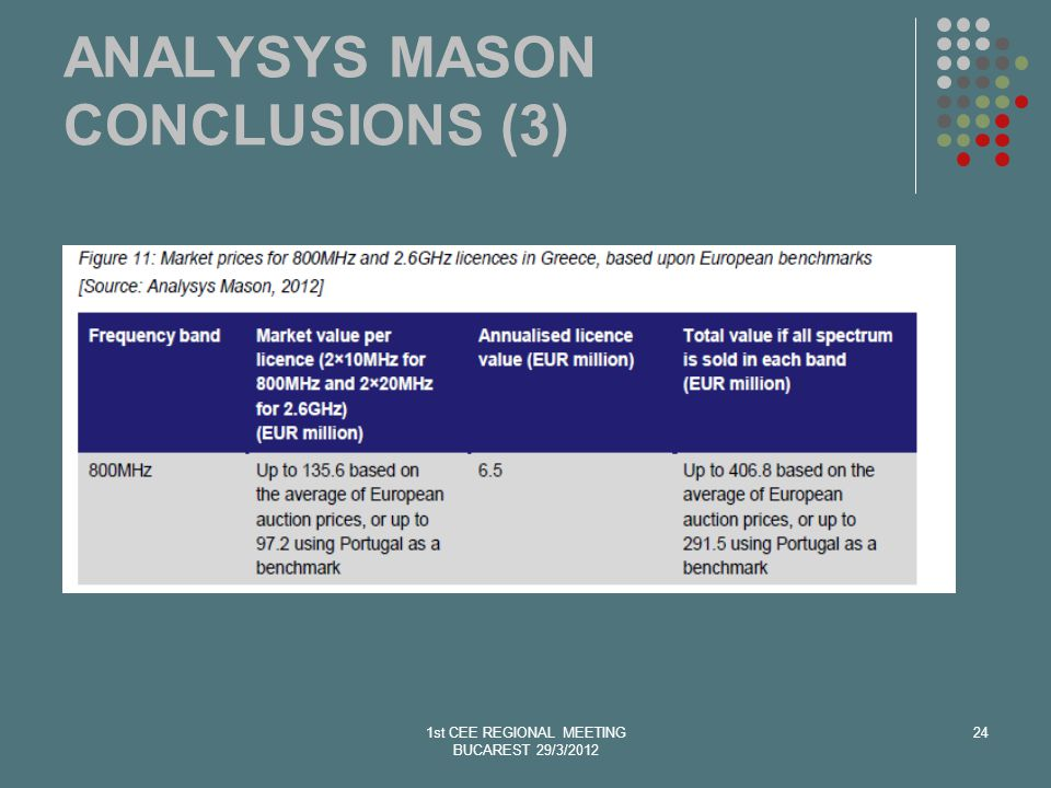 1st CEE REGIONAL MEETING BUCAREST 29/3/2012 24 ANALYSYS MASON CONCLUSIONS (3)