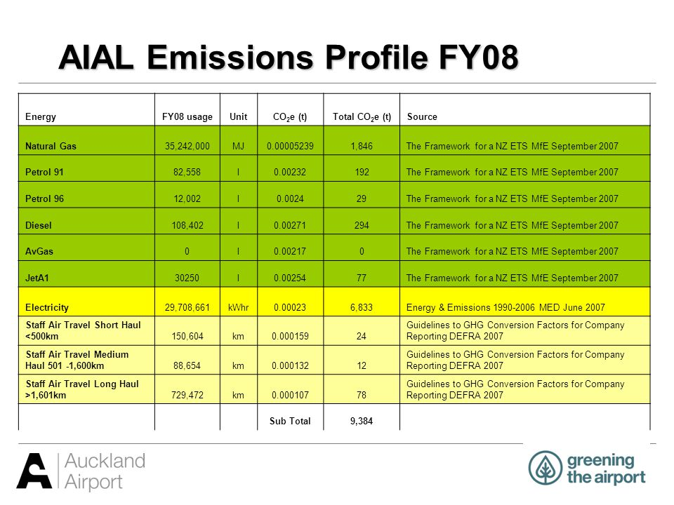 AIAL Emissions Profile FY08 EnergyFY08 usageUnitCO 2 e (t)Total CO 2 e (t)Source Natural Gas 35,242,000MJ0.000052391,846The Framework for a NZ ETS MfE