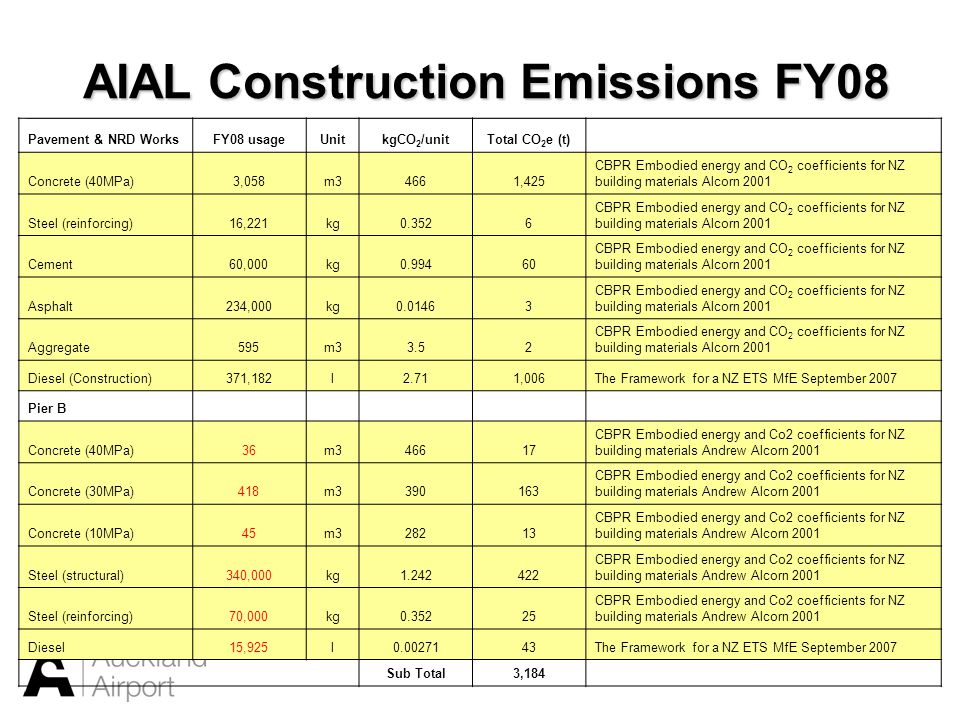 AIAL Construction Emissions FY08 Pavement & NRD WorksFY08 usageUnitkgCO 2 /unitTotal CO 2 e (t) Concrete (40MPa)3,058m34661,425 CBPR Embodied energy a