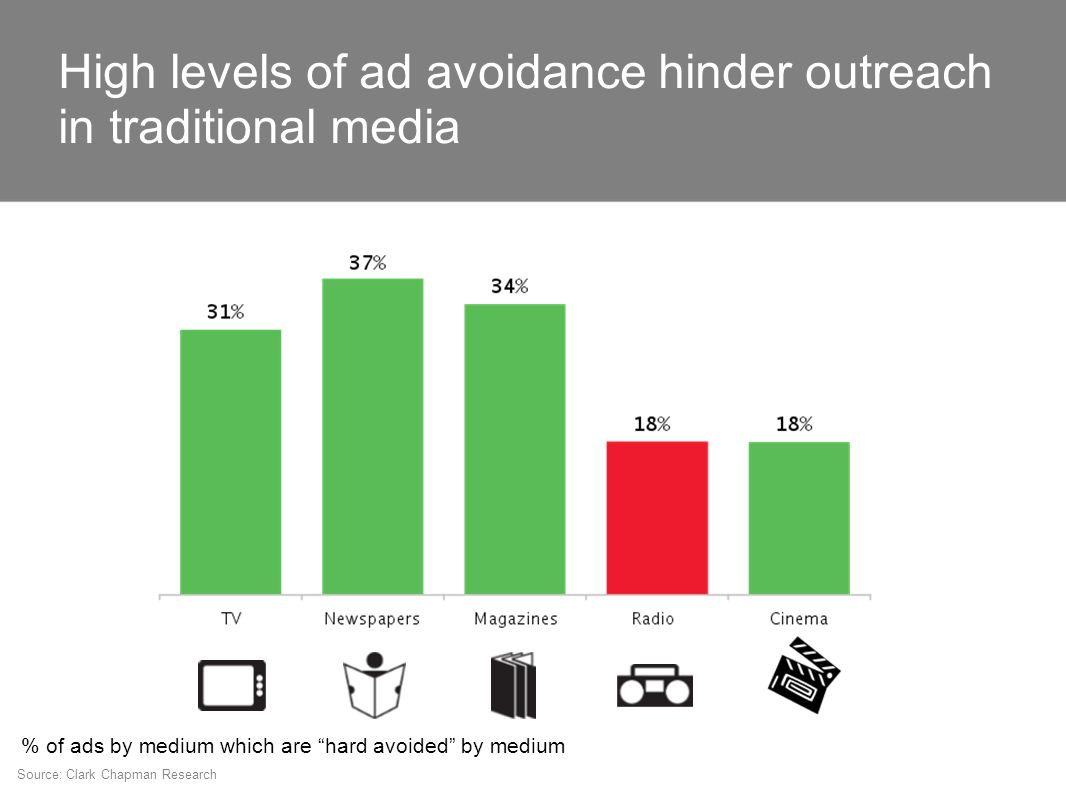 Source: Clark Chapman Research % of ads by medium which are hard avoided by medium High levels of ad avoidance hinder outreach in traditional media