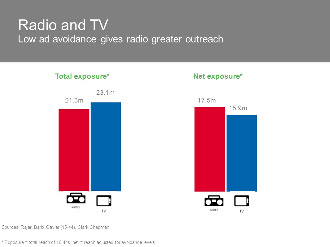 Radio and TV Low ad avoidance gives radio greater outreach * Exposure = total reach of 16-44s, net = reach adjusted for avoidance levels Sources: Raja