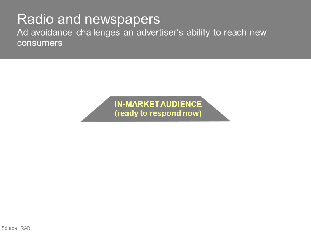 IN-MARKET AUDIENCE (ready to respond now) Radio and newspapers Ad avoidance challenges an advertisers ability to reach new consumers Source: RAB
