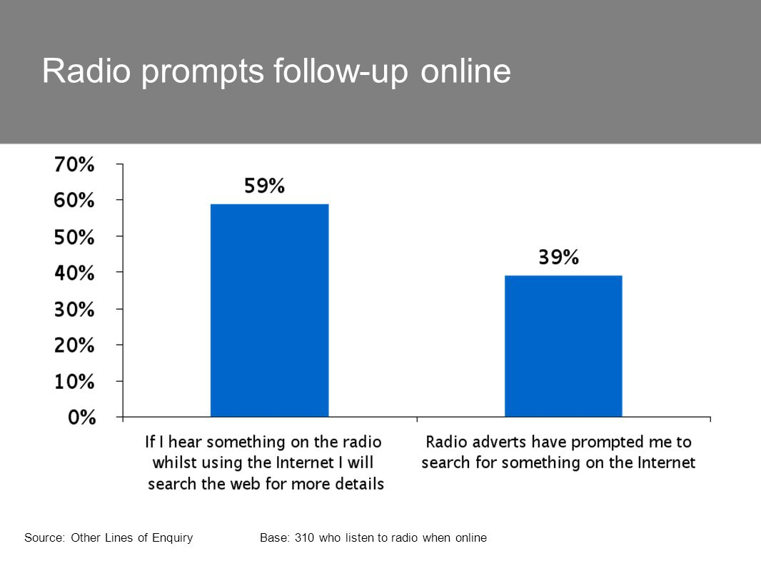 Radio prompts follow-up online Source: Other Lines of EnquiryBase: 310 who listen to radio when online