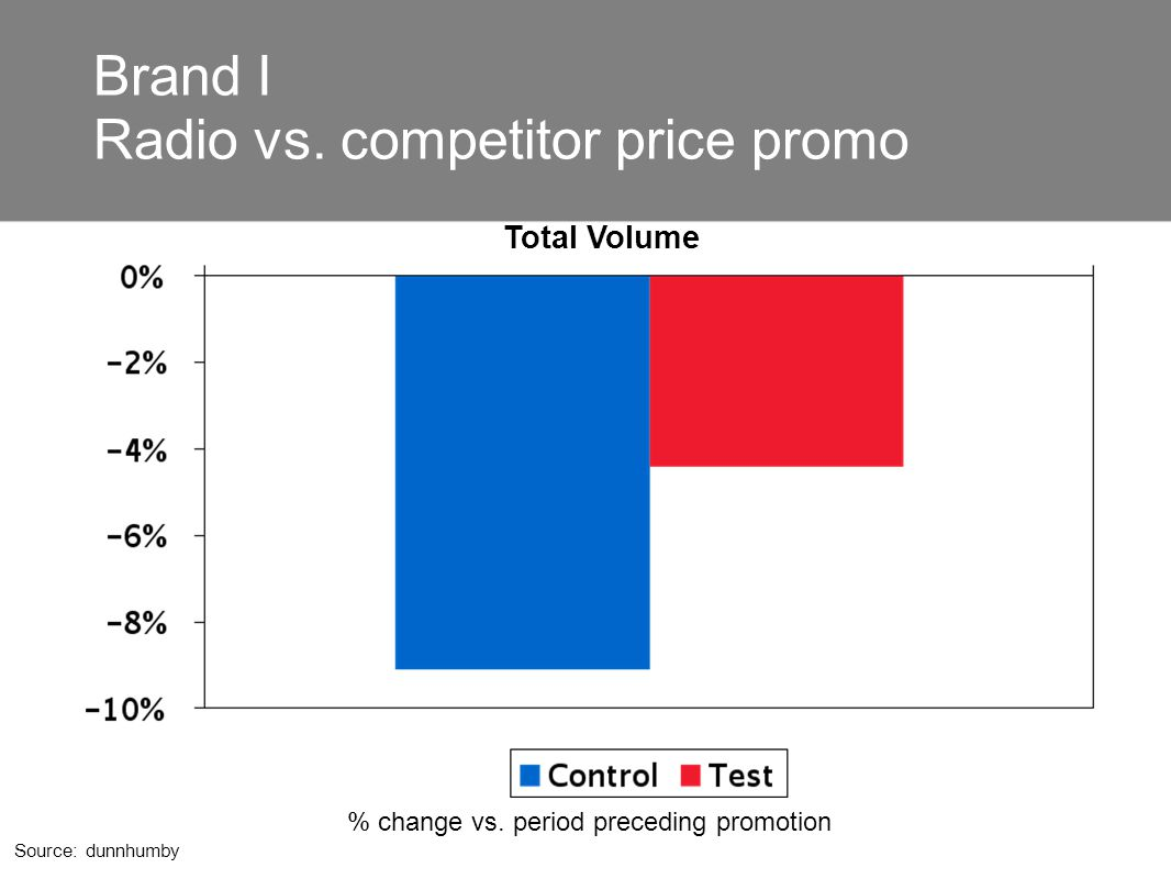 Brand I Radio vs. competitor price promo Source: dunnhumby % change vs. period preceding promotion Total Volume