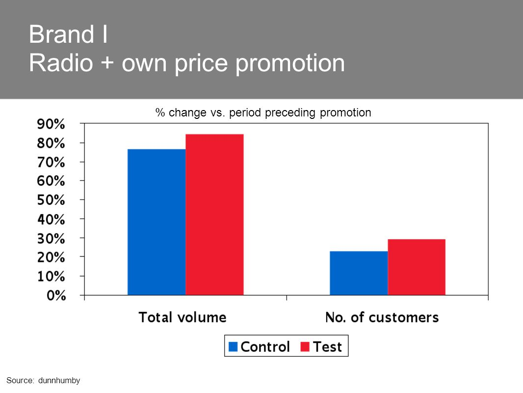 Source: dunnhumby % change vs. period preceding promotion Brand I Radio + own price promotion