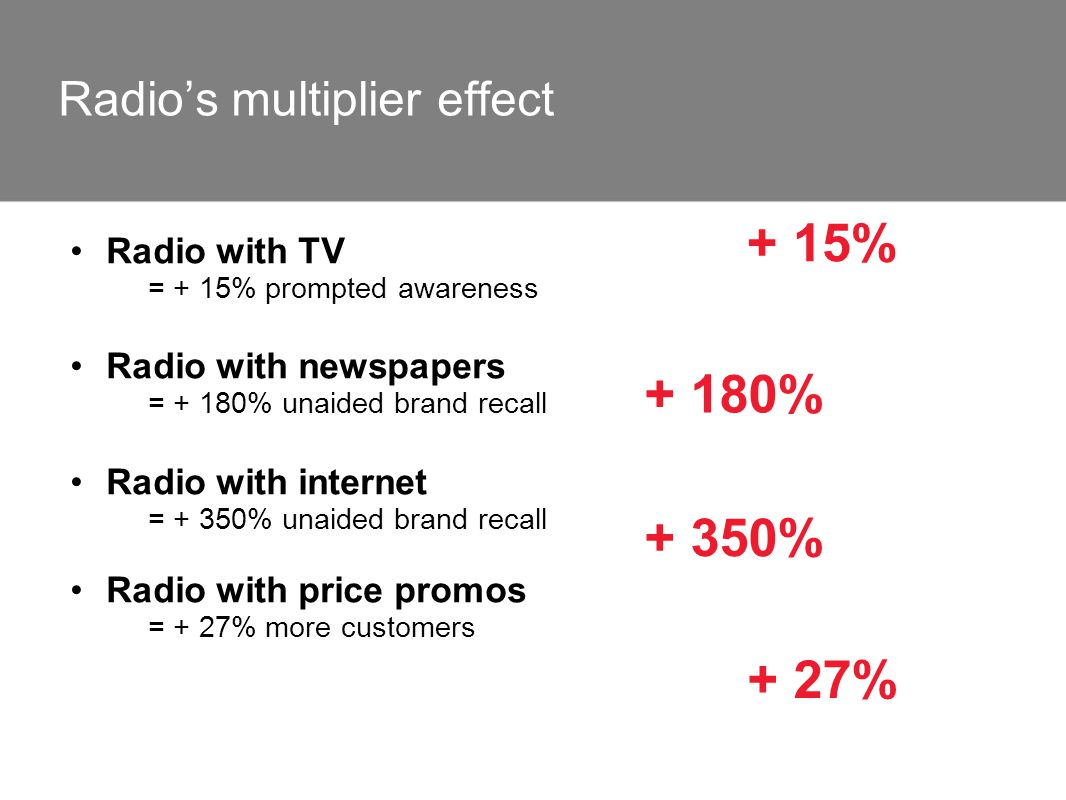 Radio with TV = + 15% prompted awareness Radio with newspapers = + 180% unaided brand recall Radio with internet = + 350% unaided brand recall Radio w