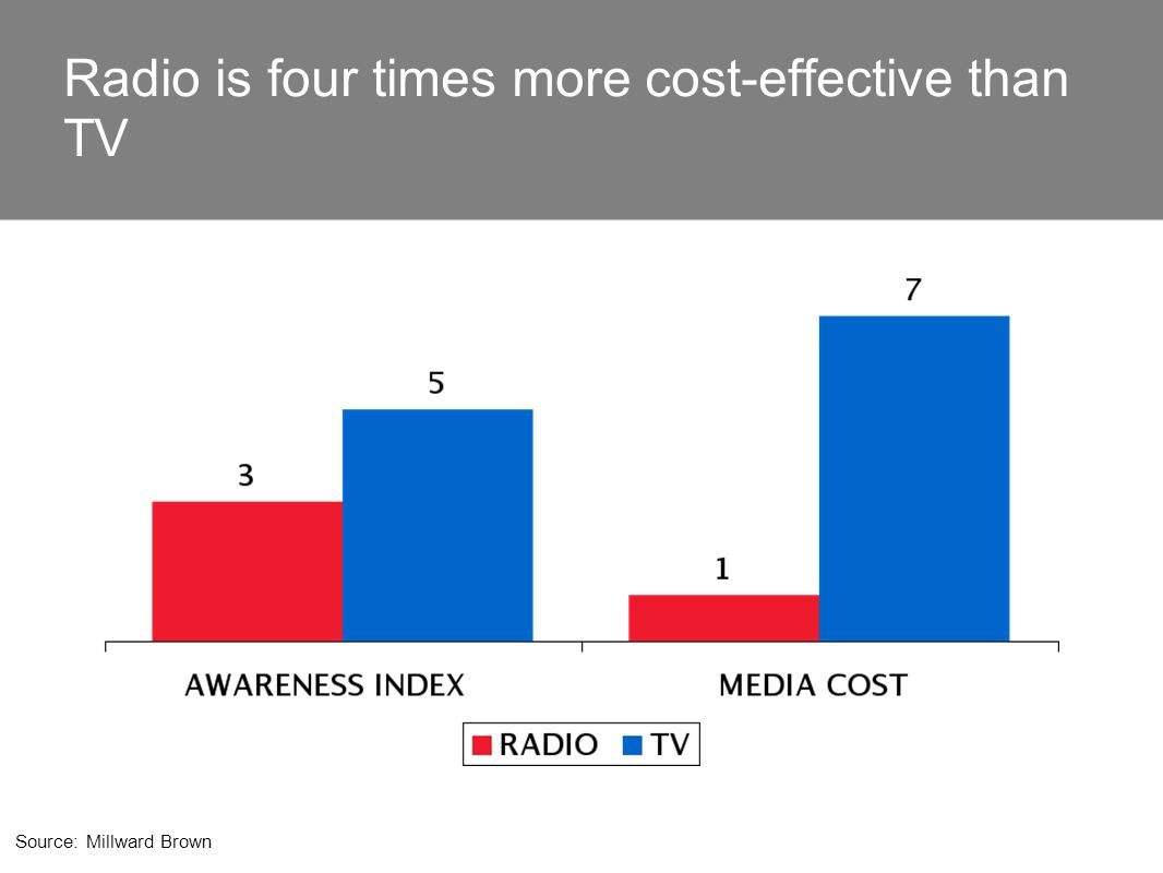 Radio is four times more cost-effective than TV Source: Millward Brown