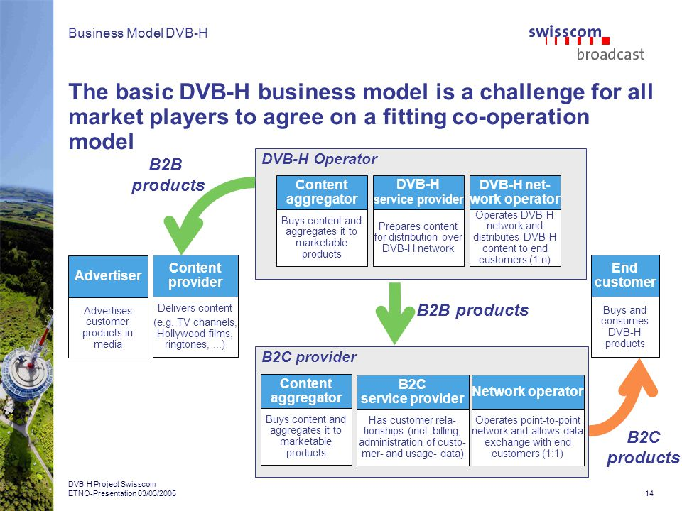 14 DVB-H Project Swisscom ETNO-Presentation 03/03/2005 The basic DVB-H business model is a challenge for all market players to agree on a fitting co-operation model B2C provider DVB-H Operator Content aggregator Buys content and aggregates it to marketable products DVB-H service provider Prepares content for distribution over DVB-H network DVB-H net- work operator Operates DVB-H network and distributes DVB-H content to end customers (1:n) Content provider B2C service provider Network operator Delivers content (e.g.