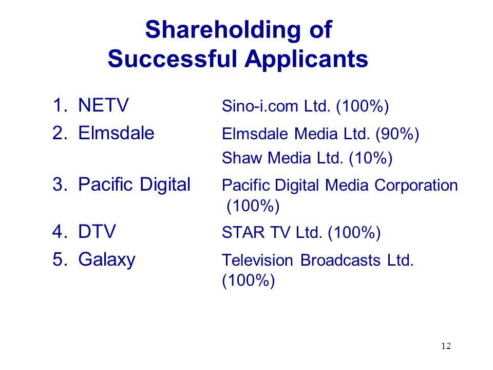 12 Shareholding of Successful Applicants 1.NETV Sino-i.com Ltd.