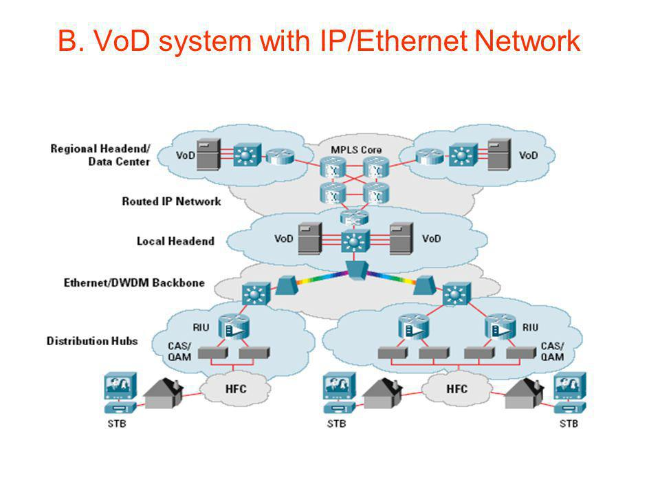 B. VoD system with IP/Ethernet Network
