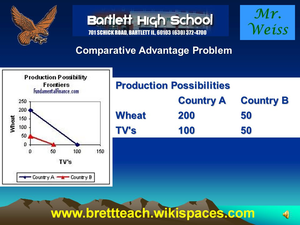 Mr. Weiss Comparative Advantage Problem TV is 2 wheat for country A.
