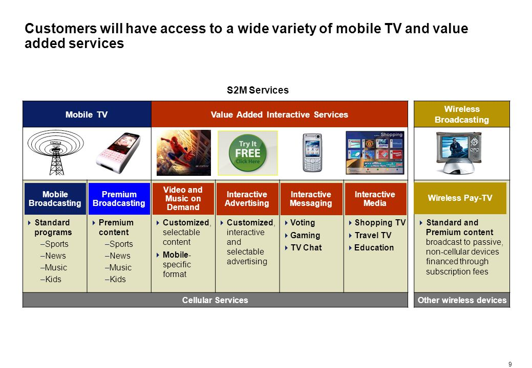 9 Customers will have access to a wide variety of mobile TV and value added services S2M Services Mobile TVValue Added Interactive Services Wireless B