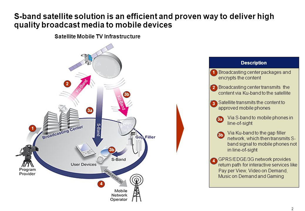 2 Satellite Mobile TV Infrastructure S-band satellite solution is an efficient and proven way to deliver high quality broadcast media to mobile devices Description 1.Broadcasting center packages and encrypts the content 2.Broadcasting center transmits the content via Ku-band to the satellite 3.Satellite transmits the content to approved mobile phones –Via S-band to mobile phones in line-of-sight –Via Ku-band to the gap filler network, which then transmits S- band signal to mobile phones not in line-of-sight GPRS/EDGE/3G network provides return path for interactive services like Pay per View, Video on Demand, Music on Demand and Gaming 1 2 3a 1 2 3b 3 4 4