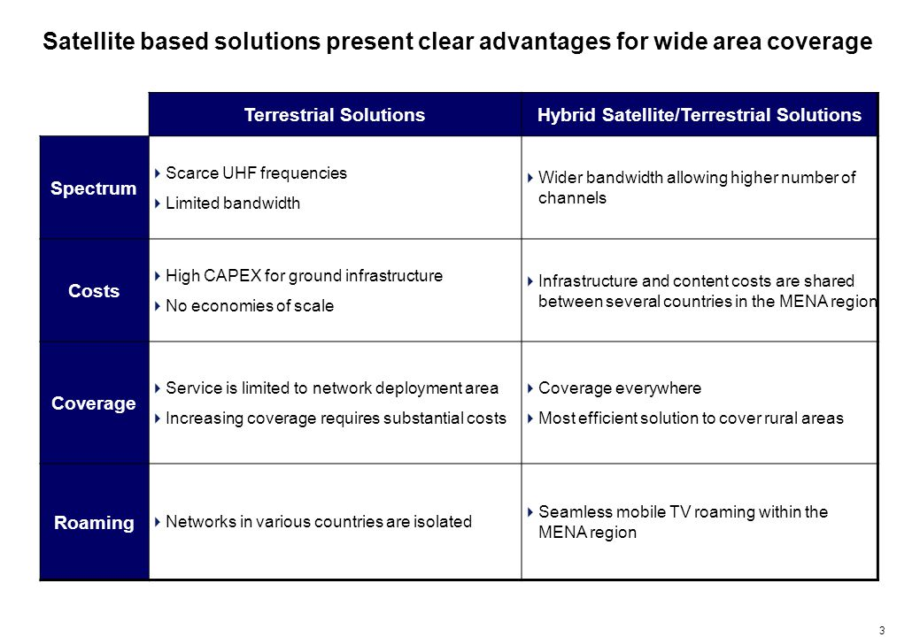 3 Terrestrial SolutionsHybrid Satellite/Terrestrial Solutions Spectrum Scarce UHF frequencies Limited bandwidth Wider bandwidth allowing higher number of channels Costs High CAPEX for ground infrastructure No economies of scale Infrastructure and content costs are shared between several countries in the MENA region Coverage Service is limited to network deployment area Increasing coverage requires substantial costs Coverage everywhere Most efficient solution to cover rural areas Roaming Networks in various countries are isolated Seamless mobile TV roaming within the MENA region Satellite based solutions present clear advantages for wide area coverage