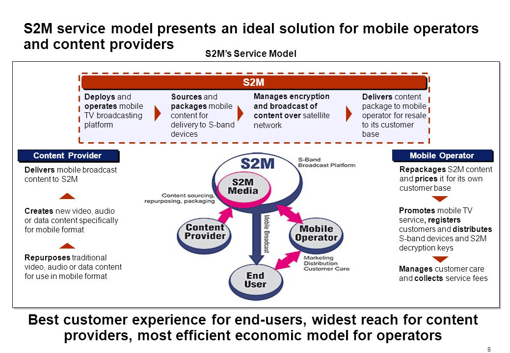 8 Mobile Operator Sources and packages mobile content for delivery to S-band devices Delivers content package to mobile operator for resale to its customer base The Value Chain Content Provider Promotes mobile TV service, registers customers and distributes S-band devices and S2M decryption keys Manages customer care and collects service fees S2M S2Ms Service Model Repackages S2M content and prices it for its own customer base Creates new video, audio or data content specifically for mobile format Delivers mobile broadcast content to S2M Repurposes traditional video, audio or data content for use in mobile format Manages encryption and broadcast of content over satellite network S2M service model presents an ideal solution for mobile operators and content providers Deploys and operates mobile TV broadcasting platform Best customer experience for end-users, widest reach for content providers, most efficient economic model for operators